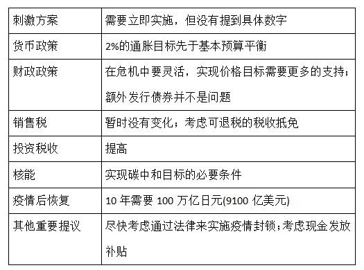 日本自民党总裁大选在即,各候选人的政策提议将如何影响日本经济?