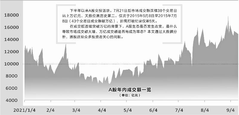 A股连续38天成交破万亿,与2015年杠杆牛时期有何不同?