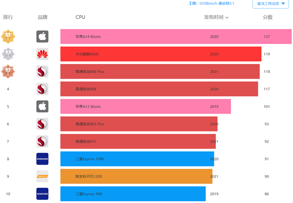 骁龙898 GPU跑分曝光:提升超35%、力压苹果A14
