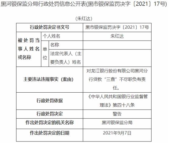 龙江银行黑河分行违法被罚50万 贷款三查不尽职