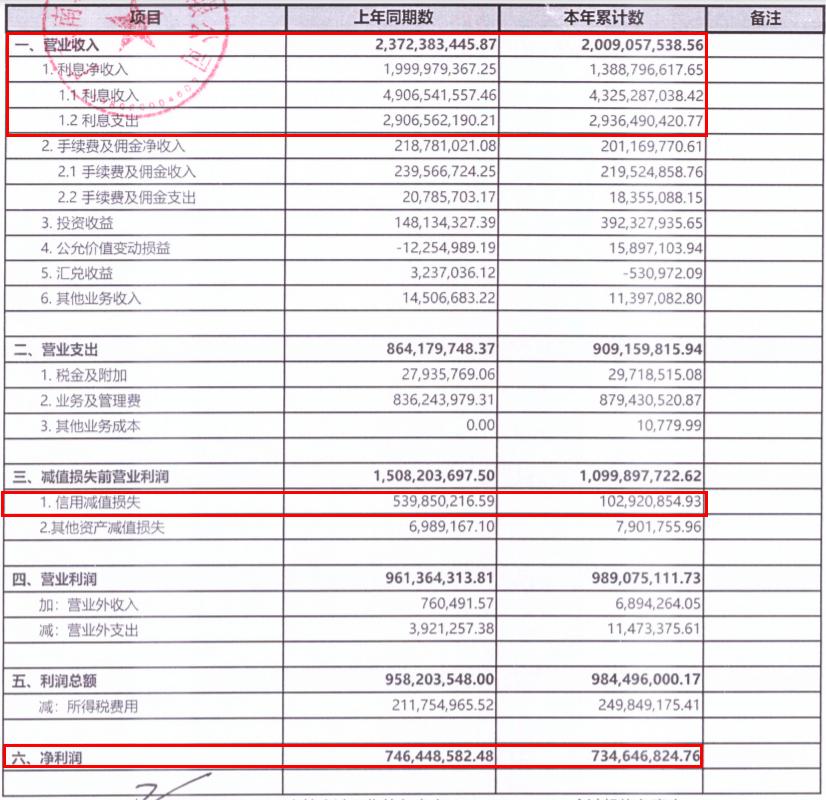南粤银行上半年营收降15%净利降1.5% 资本充足率降