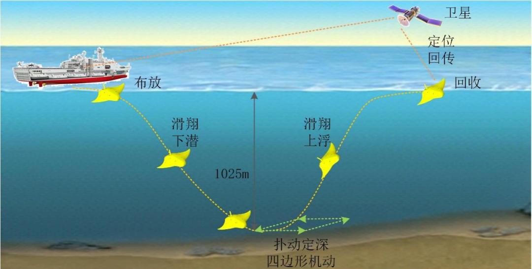 海试过程示意图