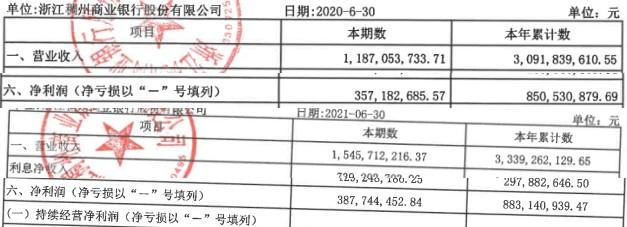 浙江稠州商业银行上半年净利增3.8% 信用减值损失10亿