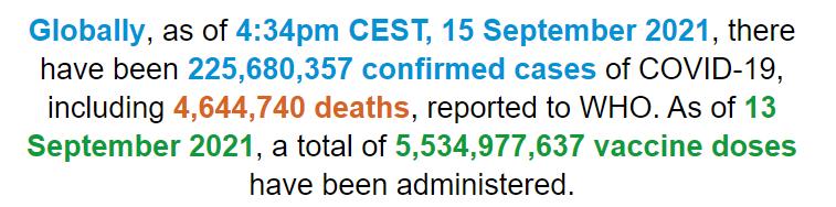 世卫组织:全球新冠肺炎确诊病例超过2.2568亿例