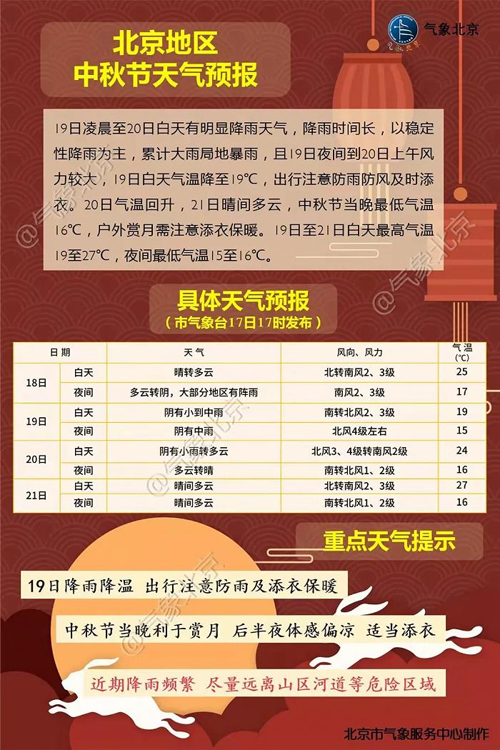 北京降雨仍在持续 城区最大降水量在丰台南苑