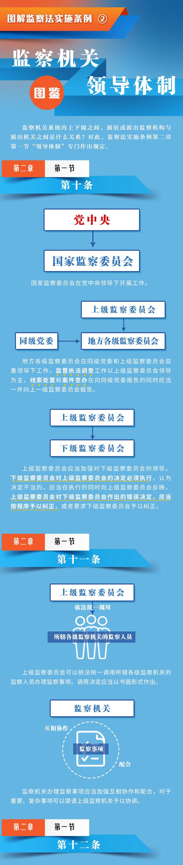 图解监察法实施条例丨监察机关领导体制图鉴