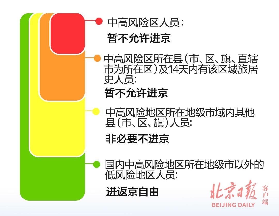 最新统计 暂缓进京的县市区增至9个