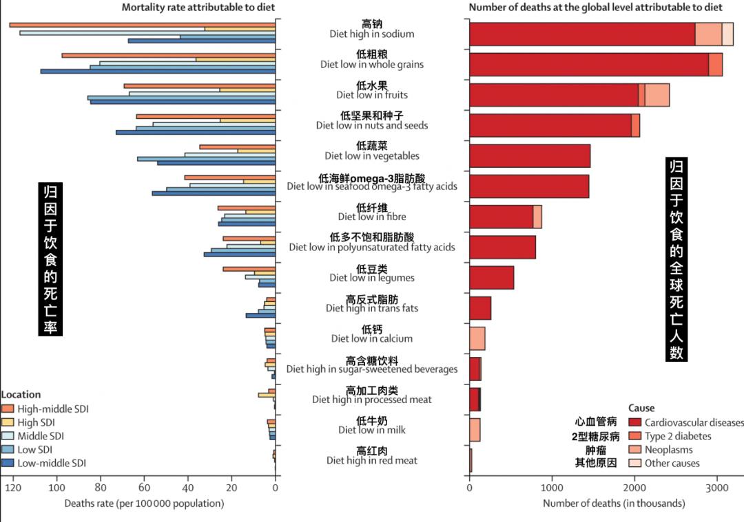 全球22%成人死于吃错饭,最强饮食杀手竟不是油和糖