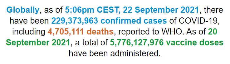 世卫组织:全球新冠肺炎确诊病例超过2.293亿例