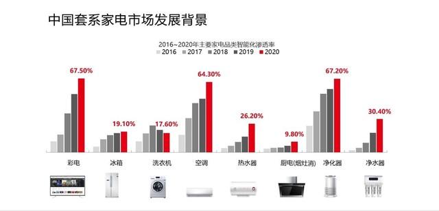 """权威发布:套系家电已成大势所趋,六成消费者吐槽""""遥控器""""太多"""