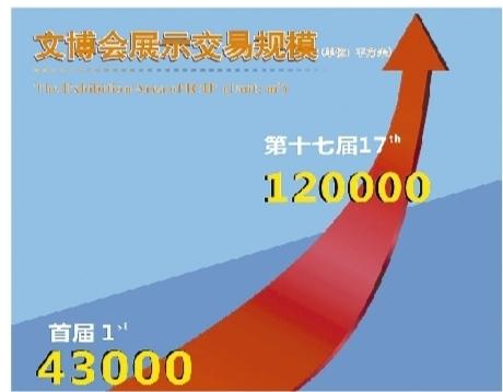 第十七届文博会今日开幕