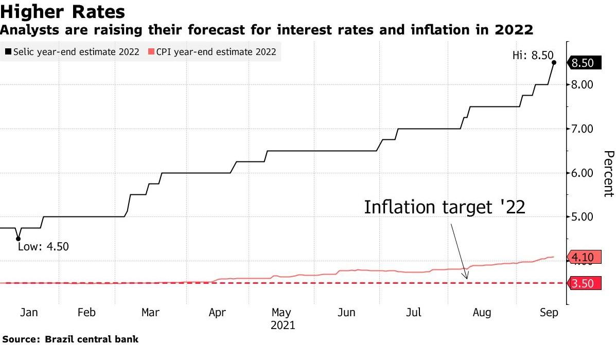 巴西央行:将基准利率上调100个基点至6.25%,预计10月将有同样幅度的加息