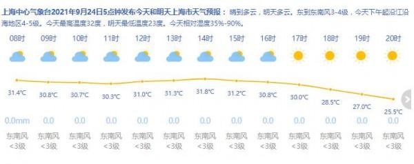 """今日上海""""退烧"""" 近期天气是蓝天白云的主场"""
