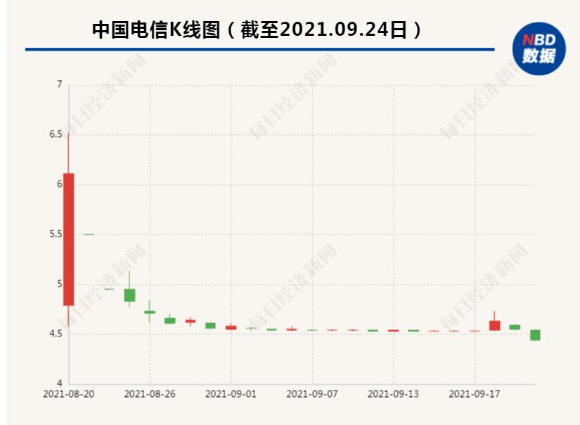 """""""绿鞋""""买了62.55亿,中国电信A股还是破发,300万股东泪目!大股东:我再买40亿"""