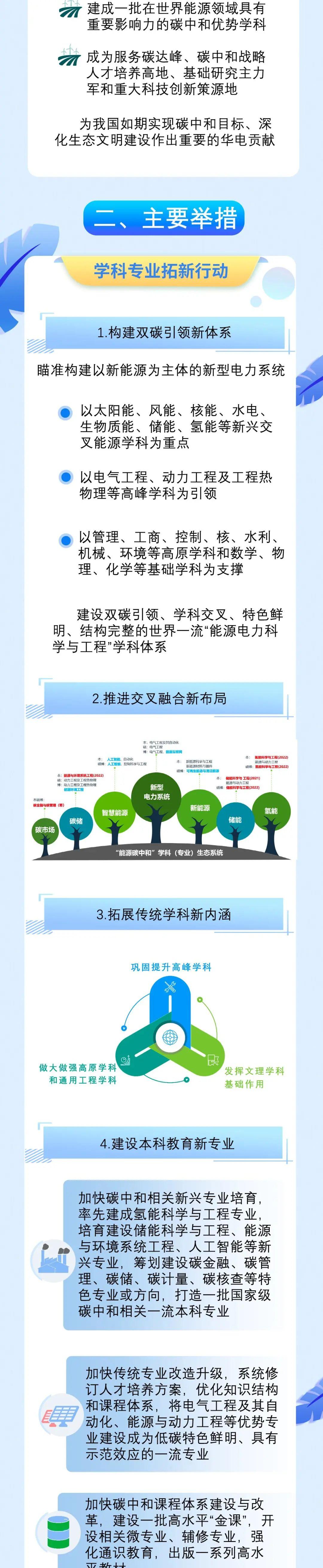 重磅发布!一图读懂华北电力大学碳达峰碳中和行动计划