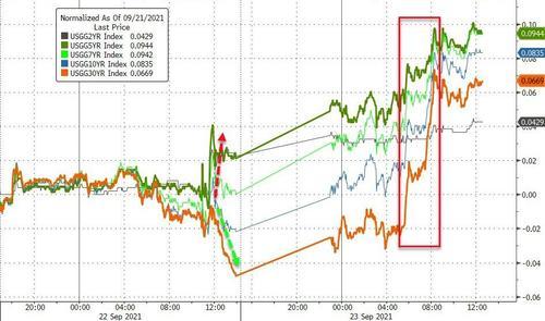 全球紧缩预期下美债收益率狂飙!美联储隔夜逆回购规模再创纪录