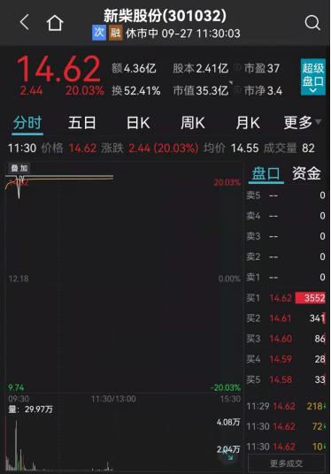 """2万亿""""股王""""爆发!茅台冲击涨停,这只发电机概念股20CM涨停,跌停潮席卷有色股"""
