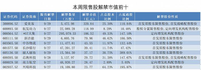 解禁抢先看:爱美客320亿市值限售股将上市,这11家公司流通盘增加1倍多