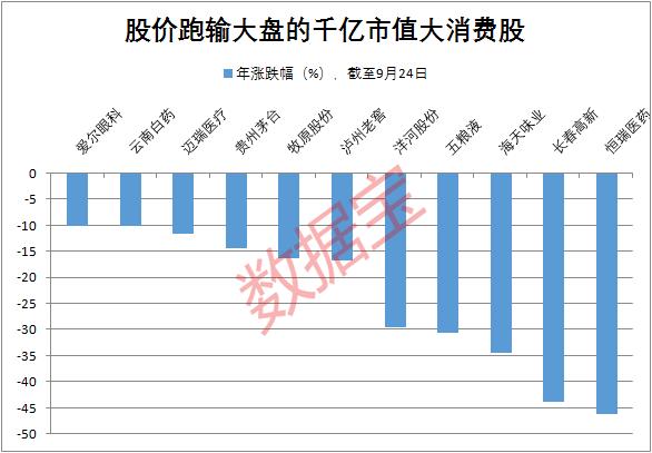 四大周期板块集体大跌,限电是最大主因?大消费板块崛起,贵州茅台盘中罕见触及涨停
