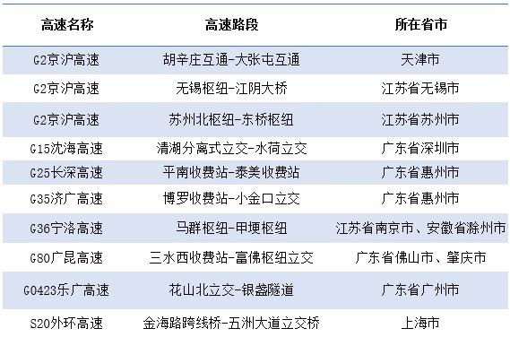 国庆假期这些路段易堵,京沪部分区域交通管制