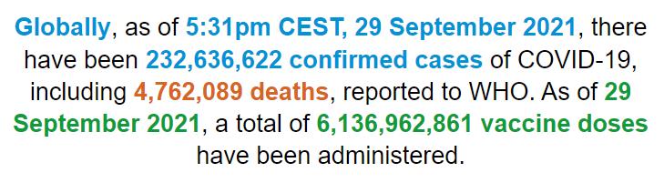 世卫组织:全球新冠肺炎确诊病例超2.3263亿例