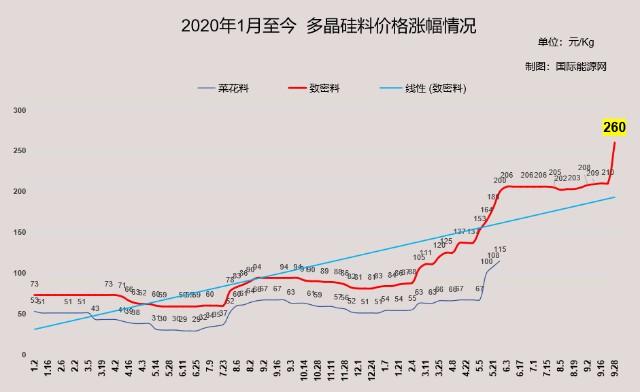 """硅料价格攀升,五大光伏龙头联合呼吁:避开年末""""抢装"""