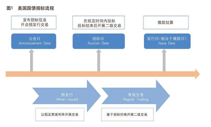 《中国金融》|美国债券发行管理机制借鉴