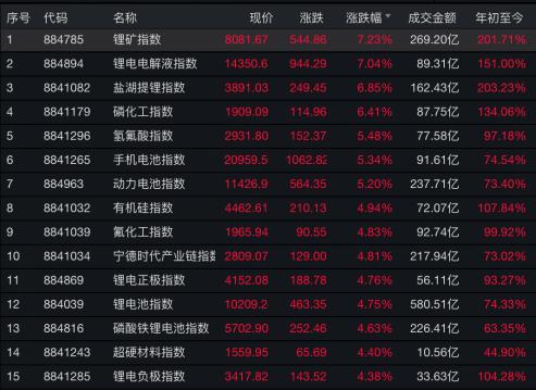 锂概念霸屏涨幅榜!周期股回血,两市超3300只股票飘红,熟悉的市场风格回来了?