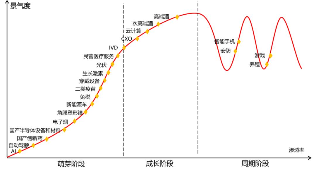 【独家路演】三年第一,五年第二背后的景气投资之道 | 泰达宏利王鹏