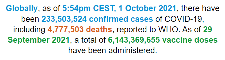 世卫组织:全球新冠肺炎确诊病例超过2.3350亿例