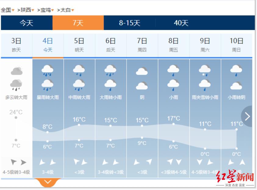 ▲太白县地区近日天气情况。截图自中国天气网