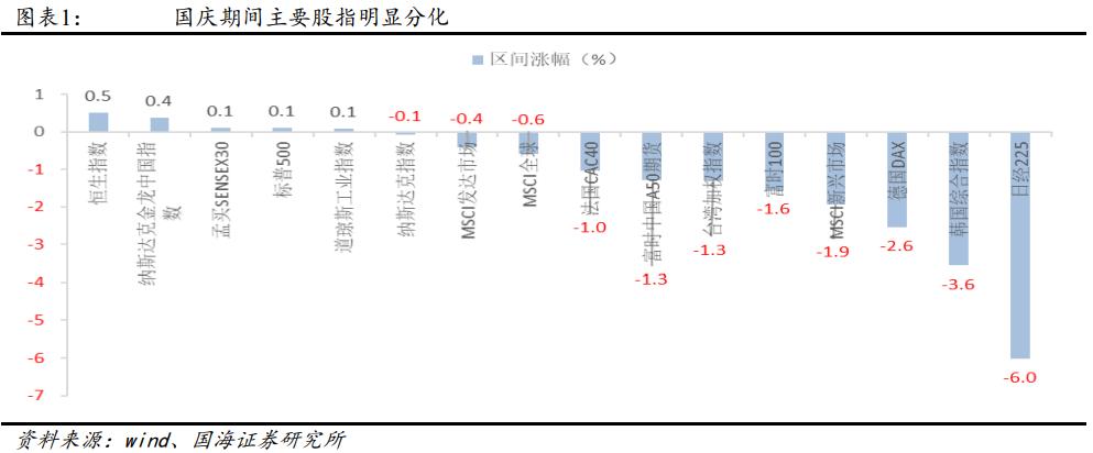【国海策略】假期大事及大类资产表现回顾