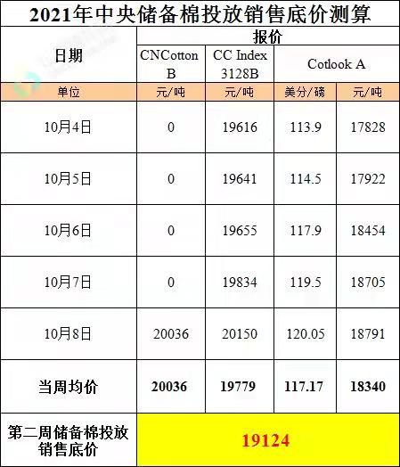 第二周储备棉投放销售底价为19124元/吨