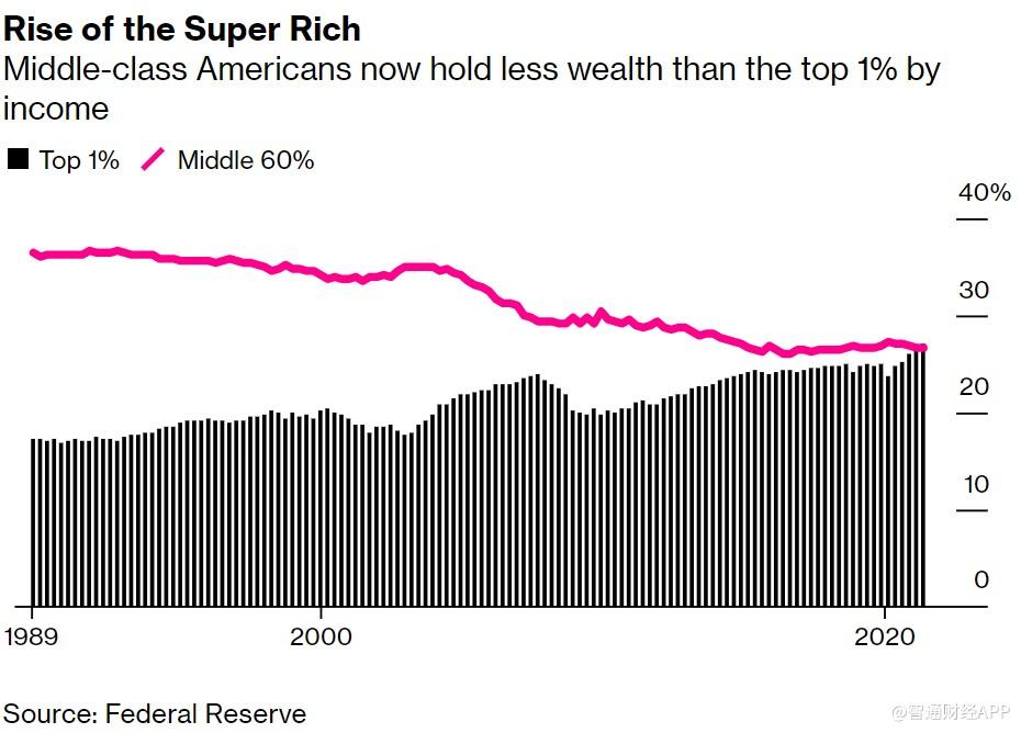 中产阶级拜拜?美国前1%超级富豪财富超所有中产阶级财富总和
