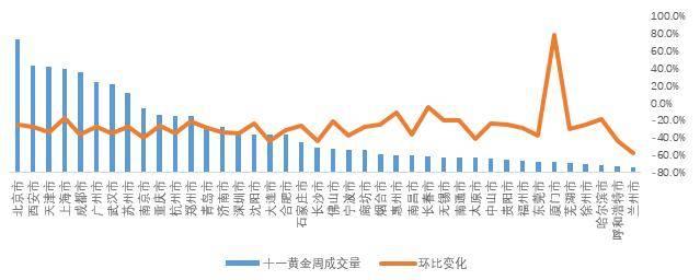 黄卉:十一黄金周,近八成城市租金环比下跌
