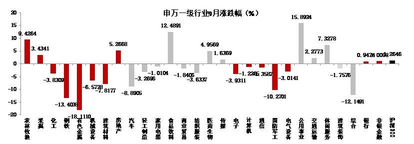 东海基金资产配置月报 | 第11期