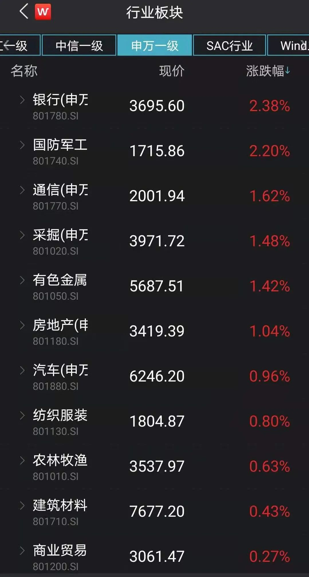 A股风格又生变?热门股跌下去,低估值板块涨起来!机构:切换将继续