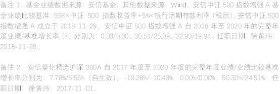 基金指南 | 中证500指数还有投资机会吗?