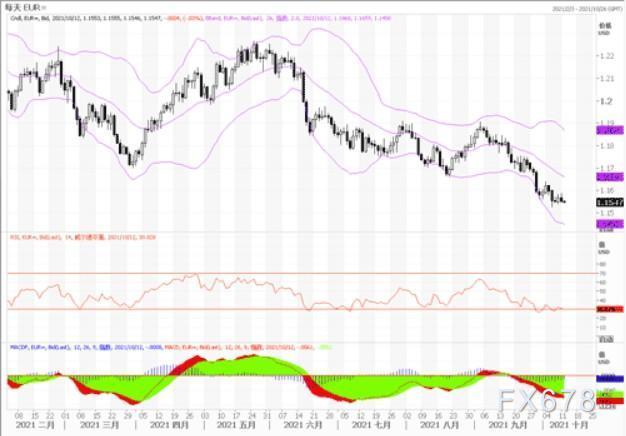 10月12日汇市观潮:欧元、英镑及澳元技术分析