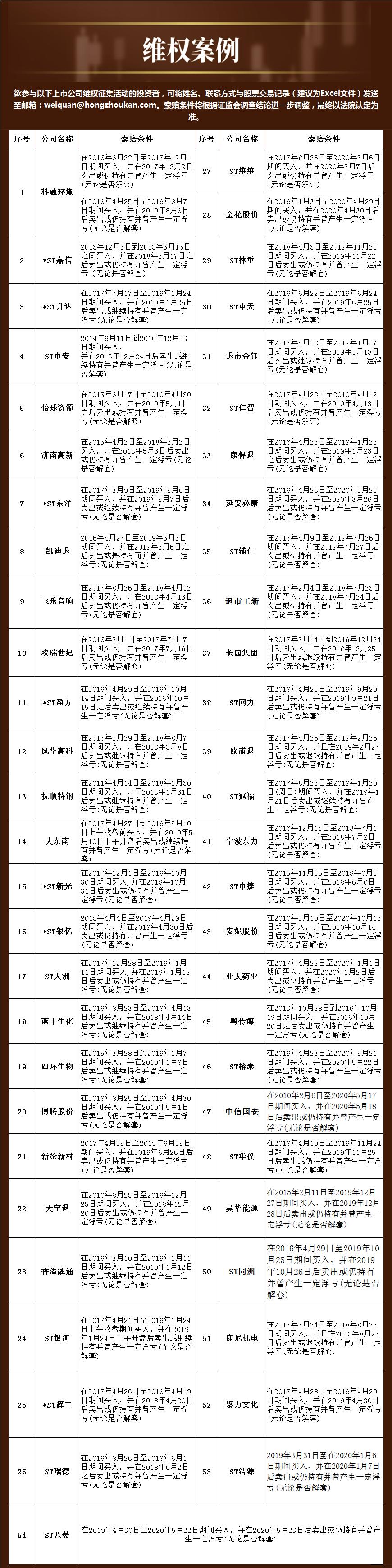民间维权 | 延安必康说明投资者诉讼事项进展情况