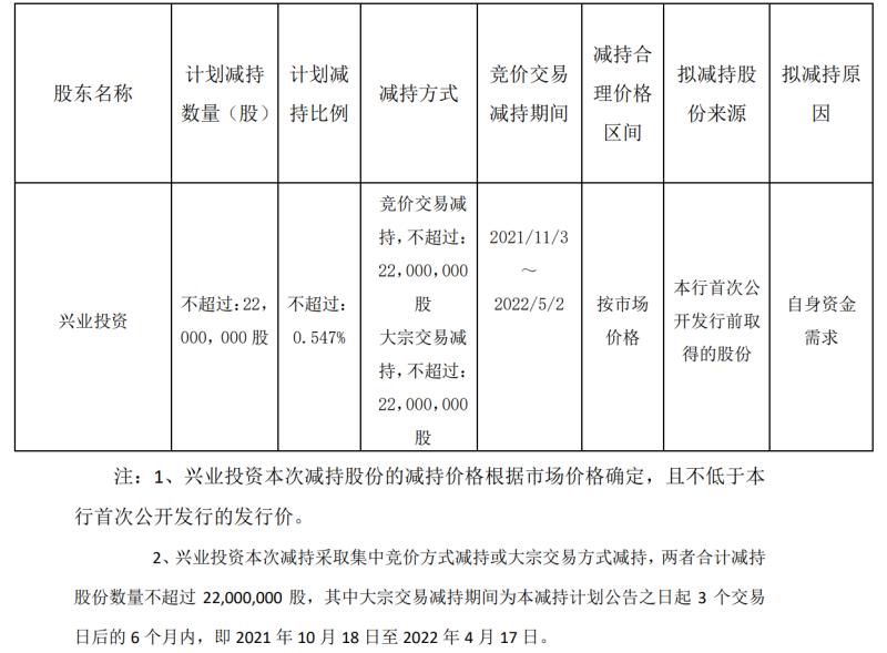 长沙银行拟遭第四大股东减持不超过2200万股 下半年新华联系抛售该行近1.8亿股其中0.47亿股至今无人问津