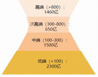 投研手记 | 从价格带角度看白酒板块投资机会