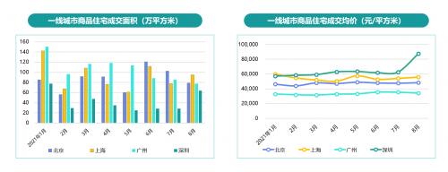 58同城、安居客《2021年第三季度楼市总结》:重点19城Q3租金同比下跌1.8%