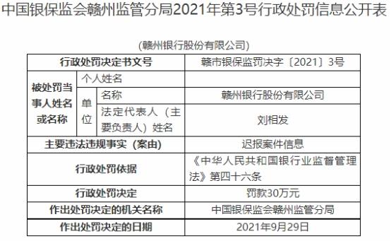 赣州银行迟报案件信息被罚30万 原董事长刘相发被警告