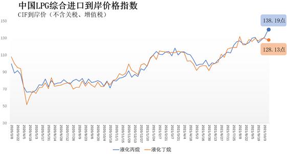10月4日-10日中国液化丙烷、丁烷综合进口到岸价指数138.19点、128.13点