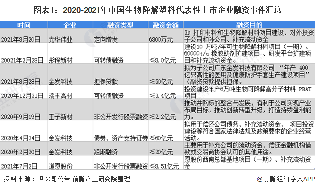 【投资视角】启示2022:中国生物降解塑料行业投融资及兼并重组分析(附投融资事件、产业基金和兼并重组等)