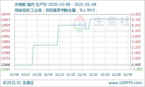 生意社:本周水杨酸市场持稳运行(1.1-1.8)