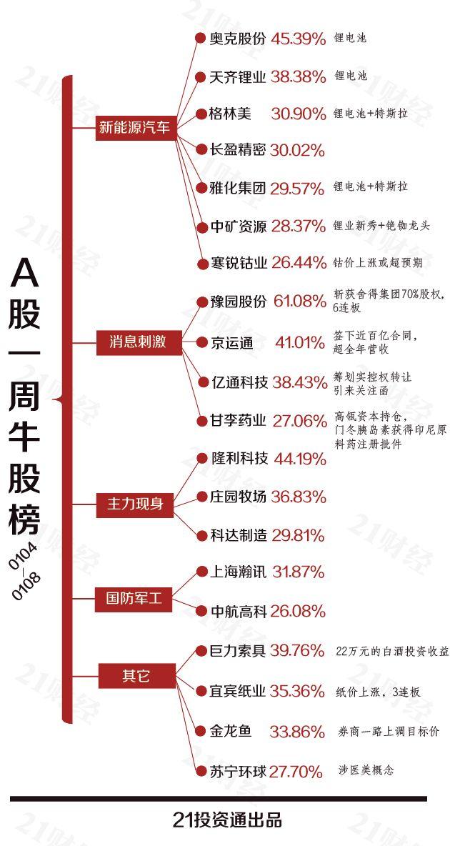 透视一周20大牛熊股:豪饮白酒 豫园股份一周市值猛增242亿