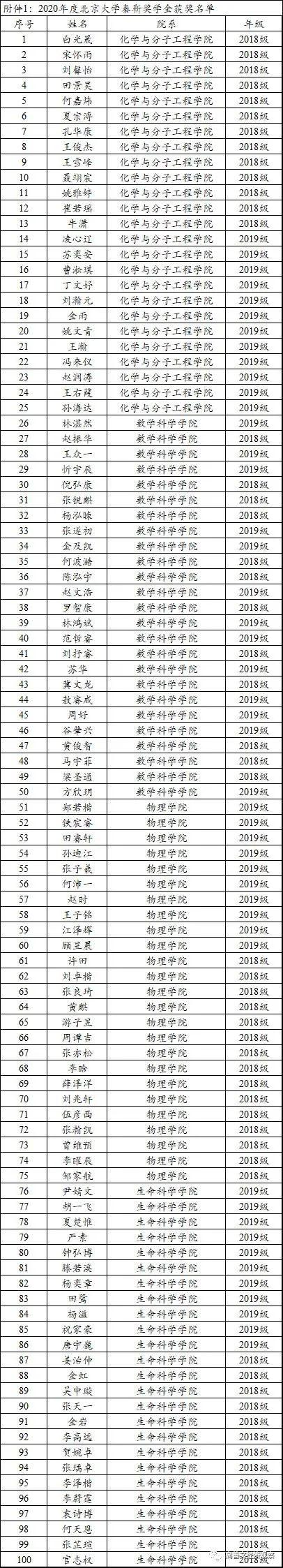 2020年北京大学秦宛顺靳云汇奖学金获奖通知