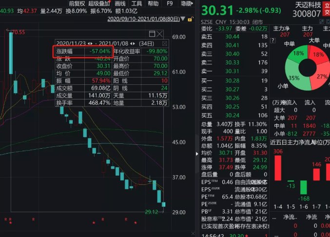 """罕见跨年崩塌:3只个股连续暴跌超50% 3万多股民被""""埋"""""""